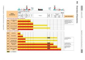 Incoterms - analysing the tasks, costs and risks of shipment