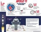 Apollo 11 -  Kindergrafik